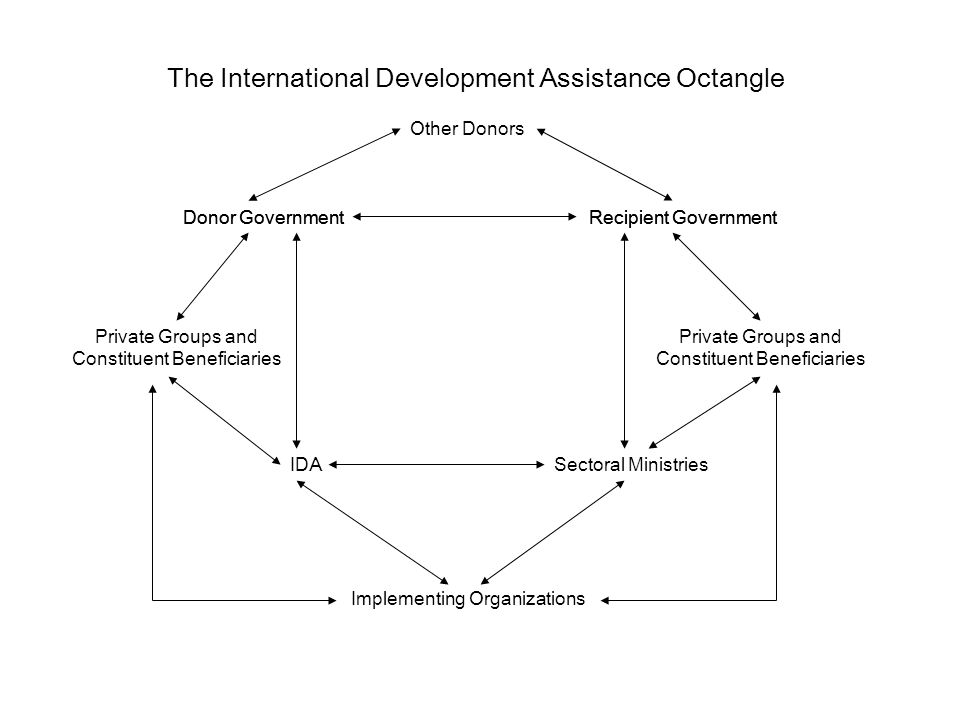 IDASectoral Ministries Implementing Organizations Donor GovernmentRecipient Government Private Groups and Constituent Beneficiaries Private Groups and Constituent Beneficiaries Donor GovernmentRecipient Government Other Donors The International Development Assistance Octangle