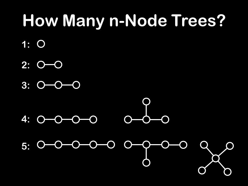 How Many n-Node Trees? 1: 2: 3: 4: 5: