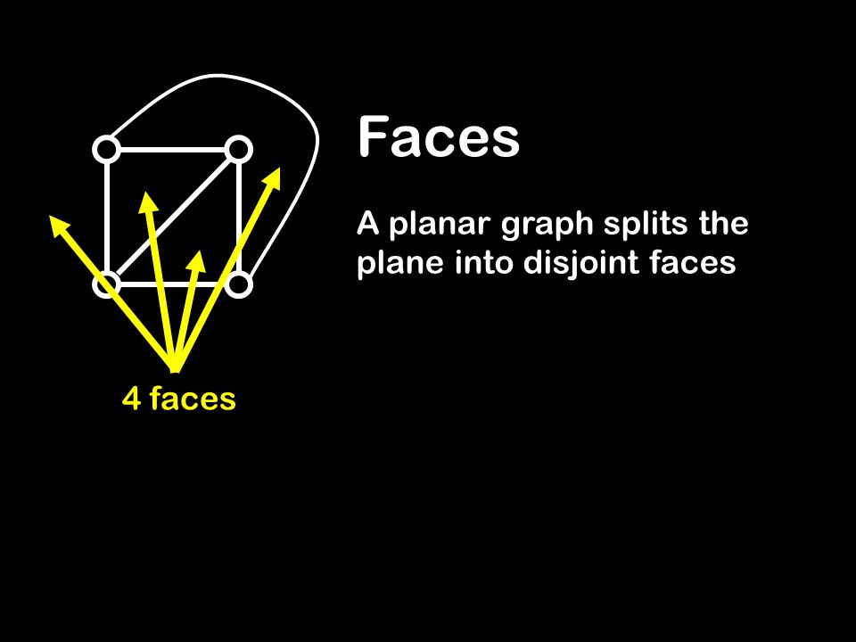 Faces A planar graph splits the plane into disjoint faces 4 faces