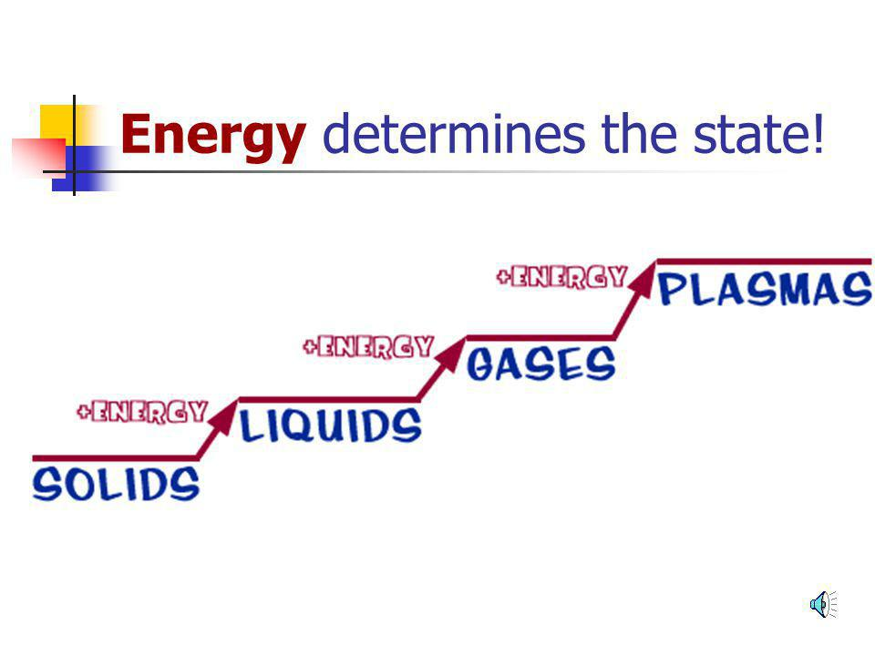 STATES of matter? What would it take for matter to move from one state to another?