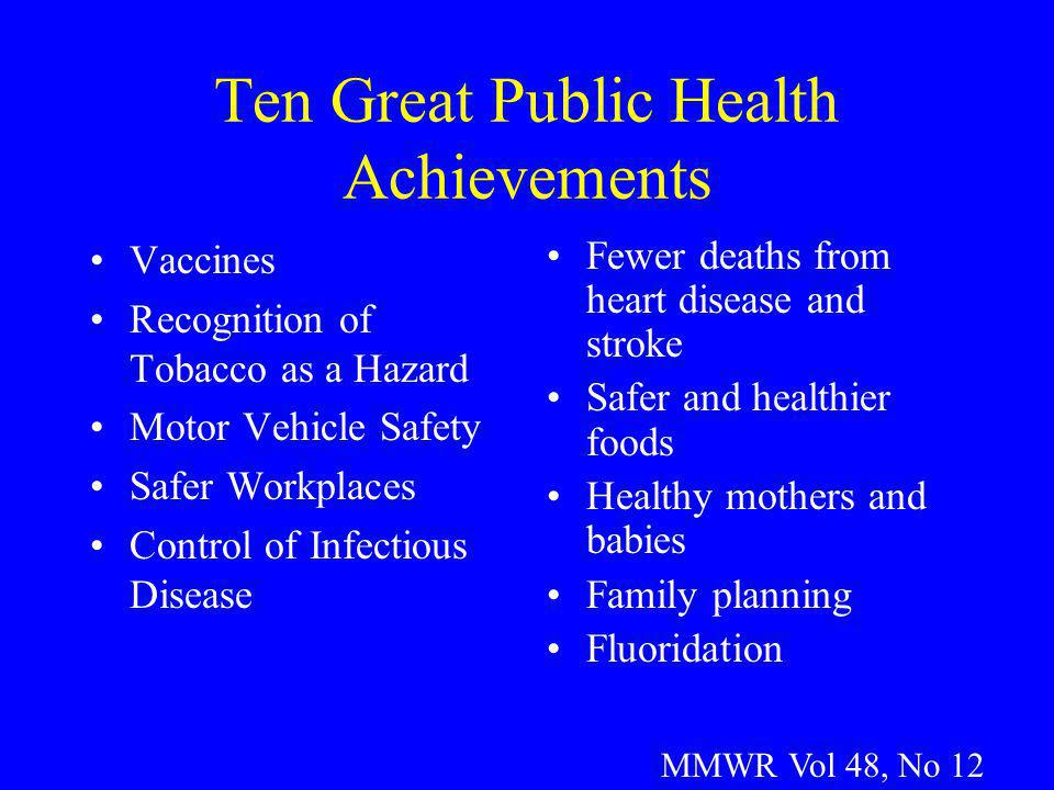 Ten Great Public Health Achievements Vaccines Recognition of Tobacco as a Hazard Motor Vehicle Safety Safer Workplaces Control of Infectious Disease F