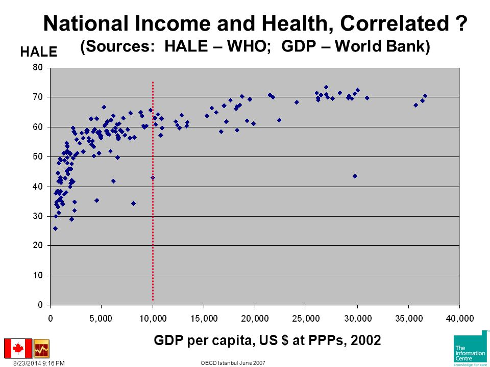 8/23/2014 9:17 PM OECD Istanbul June 2007 HALE GDP per capita, US $ at PPPs, 2002 National Income and Health, Correlated .