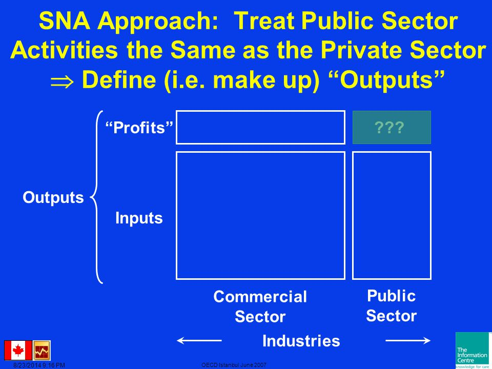 8/23/2014 9:17 PM OECD Istanbul June 2007 SNA Approach: Treat Public Sector Activities the Same as the Private Sector  Define (i.e.