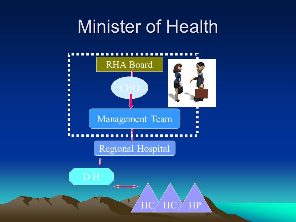 Minister of Health RHA Board CEO Management Team Regional Hospital D H HC HP