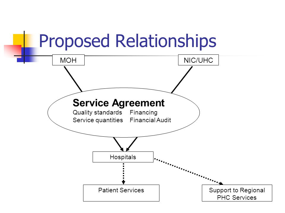 Proposed Relationships MOHNIC/UHC Hospitals Service Agreement Quality standardsFinancing Service quantitiesFinancial Audit Patient ServicesSupport to