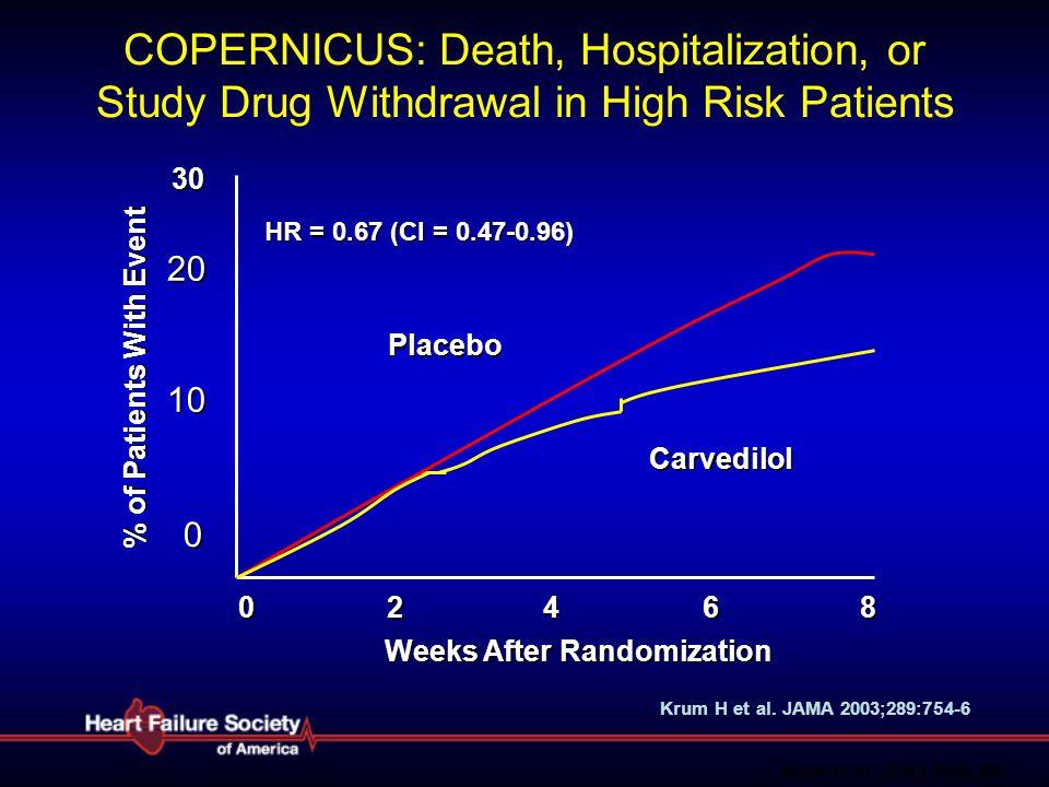 0 0 20 10 % of Patients With Event 2468 Carvedilol Placebo HR = 0.67 (CI = 0.47-0.96) Weeks After Randomization 30 Krum et al. JAMA 2003;289 COPERNICU