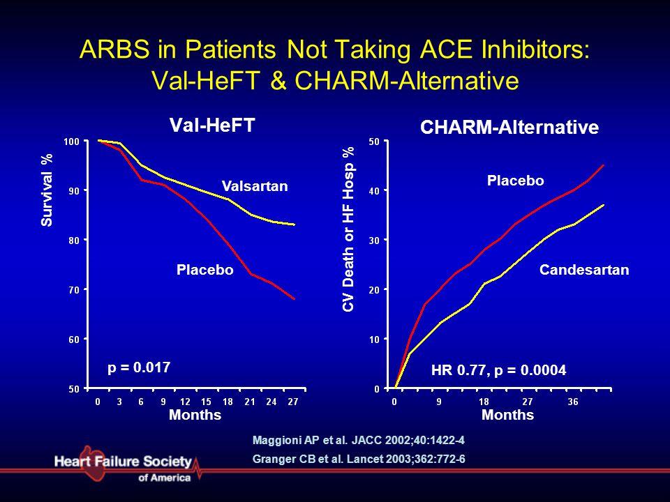 ARBS in Patients Not Taking ACE Inhibitors: Val-HeFT & CHARM-Alternative Val-HeFT Valsartan Placebo p = 0.017 Months Survival % CV Death or HF Hosp %