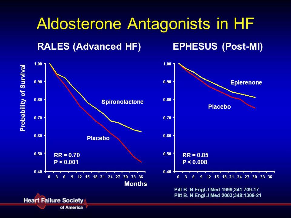 Aldosterone Antagonists in HF RALES (Advanced HF) EPHESUS (Post-MI) Spironolactone Placebo Months RR = 0.70 P < 0.001 Eplerenone Placebo RR = 0.85 P <