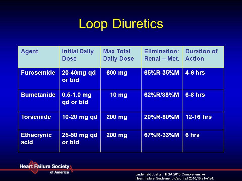 Lindenfeld J, et al. HFSA 2010 Comprehensive Heart Failure Guideline. J Card Fail 2010;16:e1-e194. Loop Diuretics AgentInitial Daily Dose Max Total Da