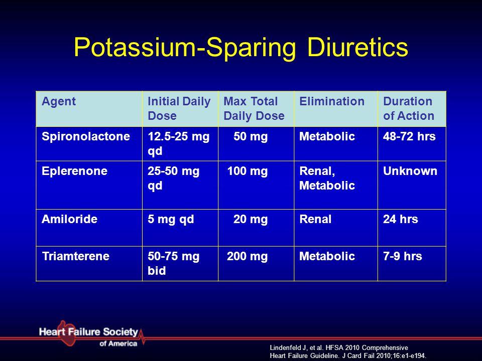 Lindenfeld J, et al. HFSA 2010 Comprehensive Heart Failure Guideline. J Card Fail 2010;16:e1-e194. Potassium-Sparing Diuretics AgentInitial Daily Dose