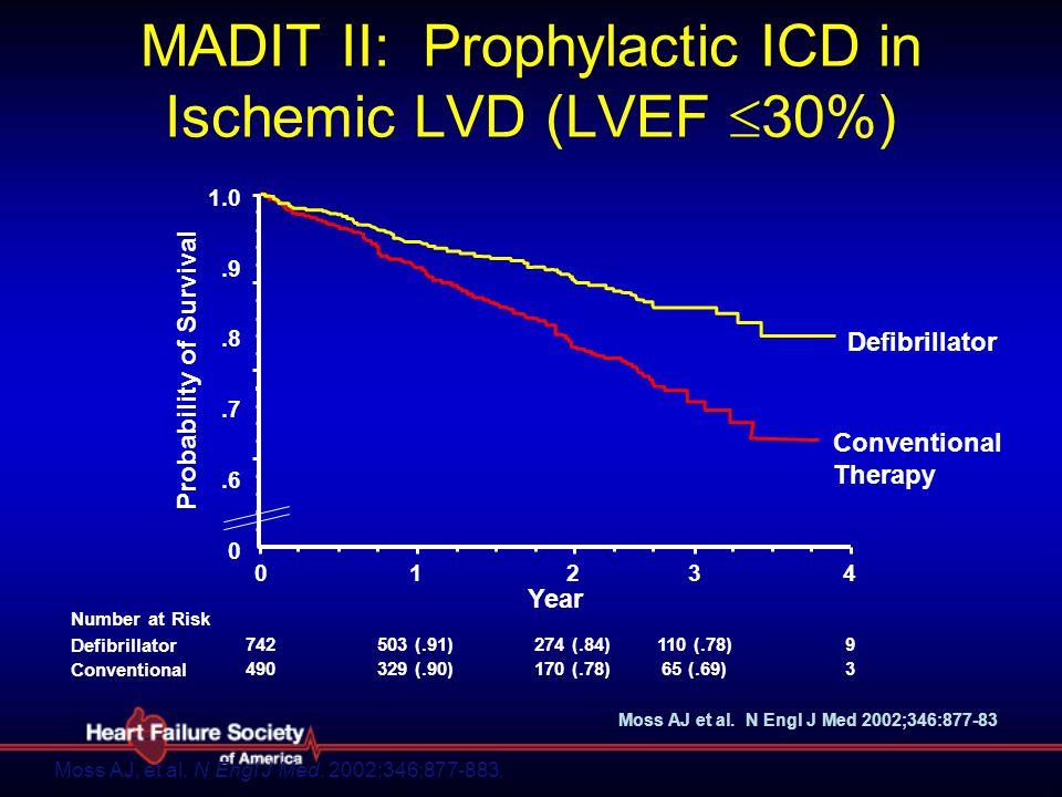 MADIT II: Prophylactic ICD in Ischemic LVD (LVEF  30%) Moss AJ, et al. N Engl J Med. 2002;346;877-883. 365 (.69)170 (.78)329 (.90)490 Conventional 91