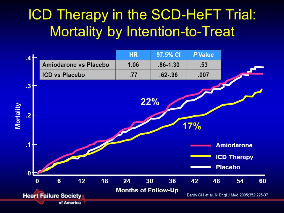 ICD Therapy in the SCD-HeFT Trial: Mortality by Intention-to-Treat HR97.5% ClP Value Amiodarone vs Placebo1.06.86-1.30.53 ICD vs Placebo.77.62-.96.007