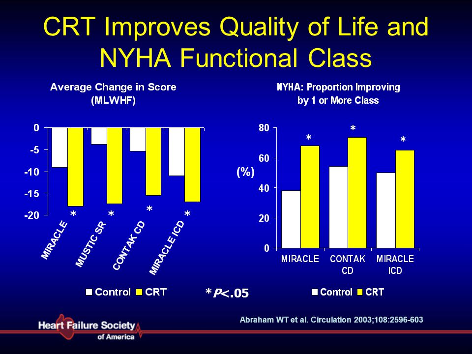 CRT Improves Quality of Life and NYHA Functional Class *P<.05 (%) Abraham WT et al. Circulation 2003;108:2596-603
