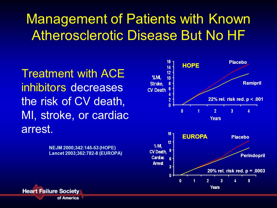 ARBS in Patients Not Taking ACE Inhibitors: Val-HeFT & CHARM-Alternative Val-HeFT Valsartan Placebo p = 0.017 Months Survival % CV Death or HF Hosp % Placebo Candesartan CHARM-Alternative HR 0.77, p = 0.0004 Months Maggioni AP et al.
