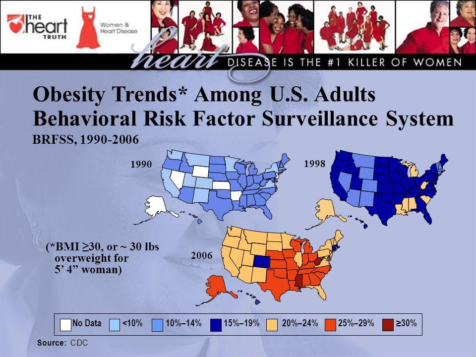 1998 2006 1990 No Data <10% 10%–14% 15%–19% 20%–24% 25%–29% ≥30% Obesity Trends* Among U.S. Adults Behavioral Risk Factor Surveillance System BRFSS, 1