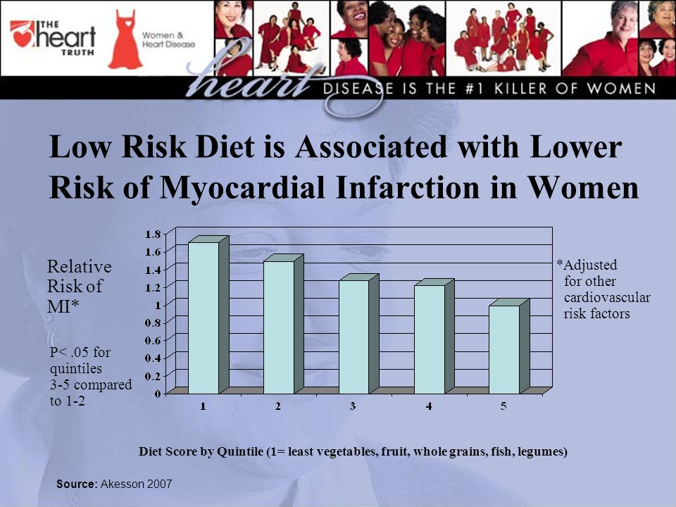 Low Risk Diet is Associated with Lower Risk of Myocardial Infarction in Women Diet Score by Quintile (1= least vegetables, fruit, whole grains, fish, legumes) Relative Risk of MI* *Adjusted for other cardiovascular risk factors Source: Akesson 2007 P<.05 for quintiles 3-5 compared to 1-2