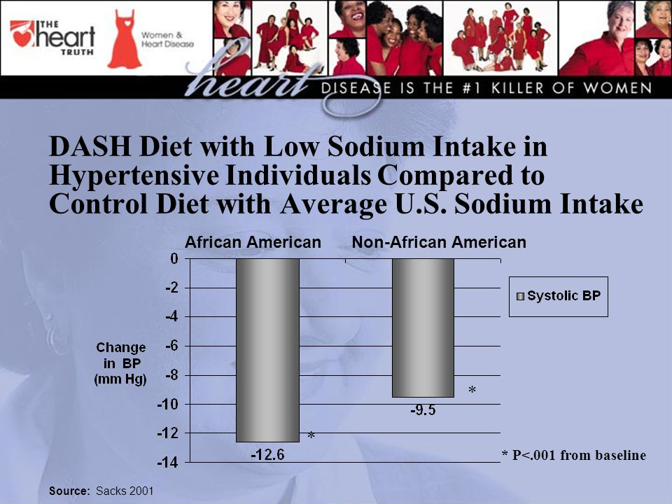 DASH Diet with Low Sodium Intake in Hypertensive Individuals Compared to Control Diet with Average U.S.