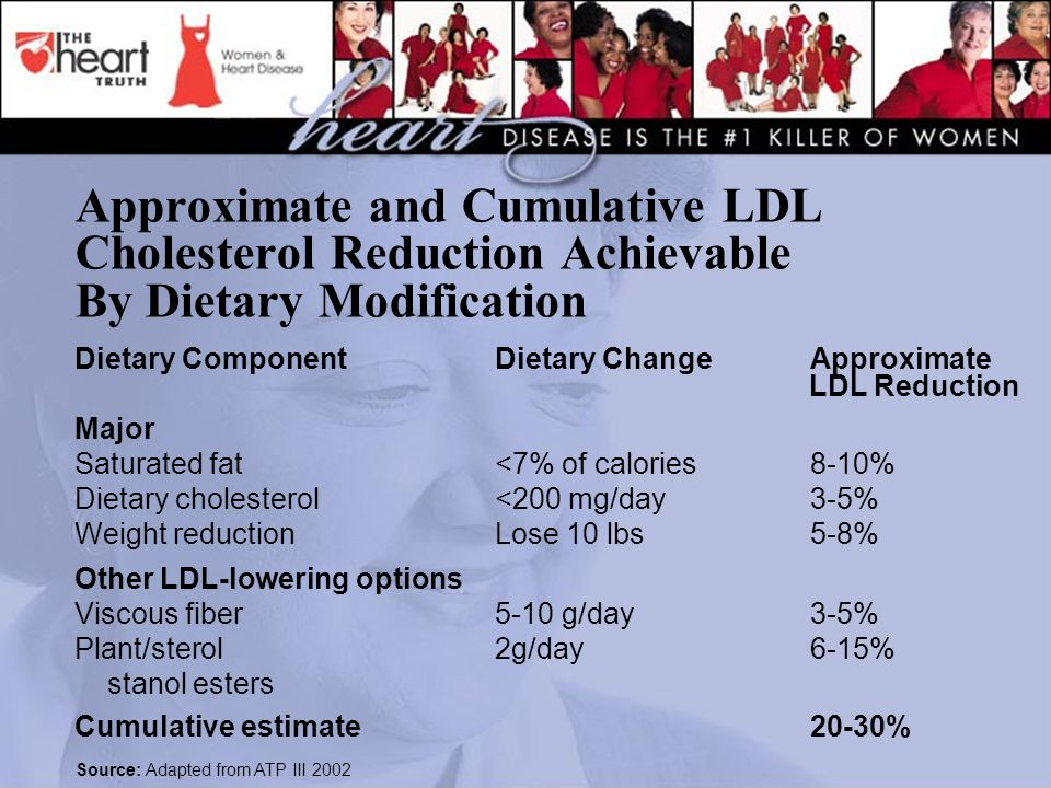 Approximate and Cumulative LDL Cholesterol Reduction Achievable By Dietary Modification Dietary Component Dietary Change Approximate LDL Reduction Major Saturated fat<7% of calories8-10% Dietary cholesterol<200 mg/day3-5% Weight reductionLose 10 lbs5-8% Other LDL-lowering options Viscous fiber5-10 g/day3-5% Plant/sterol2g/day6-15% stanol esters Cumulative estimate20-30% Source: Adapted from ATP III 2002
