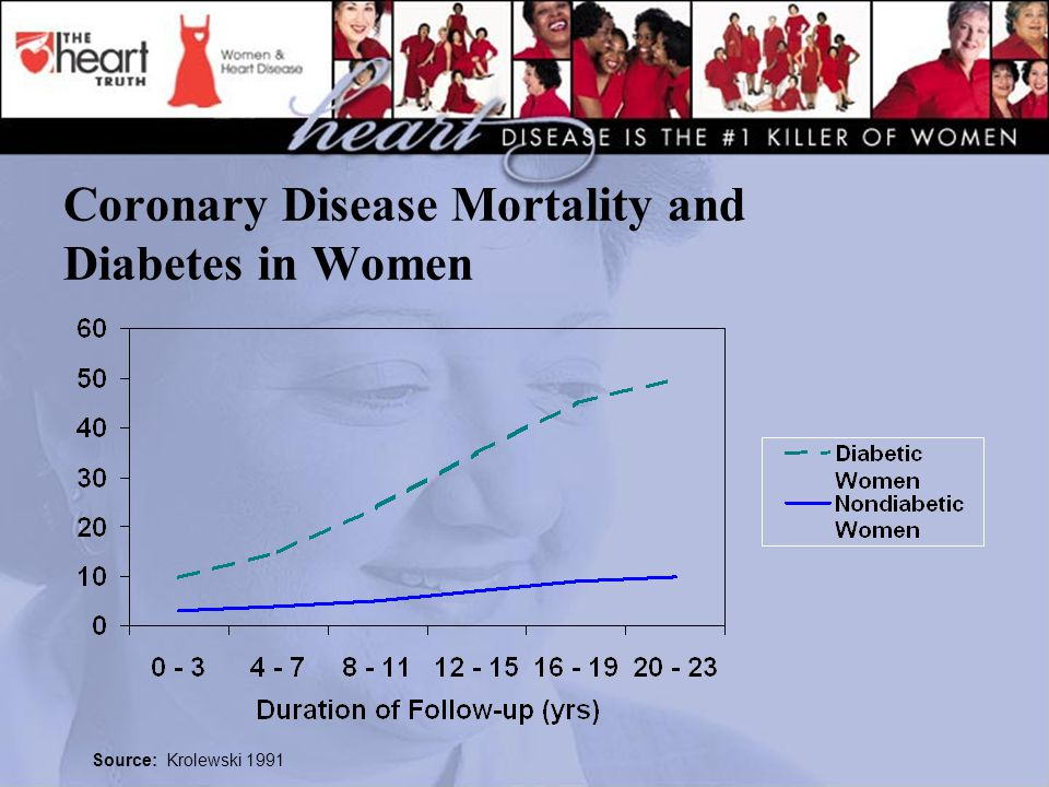 Coronary Disease Mortality and Diabetes in Women Source: Krolewski 1991