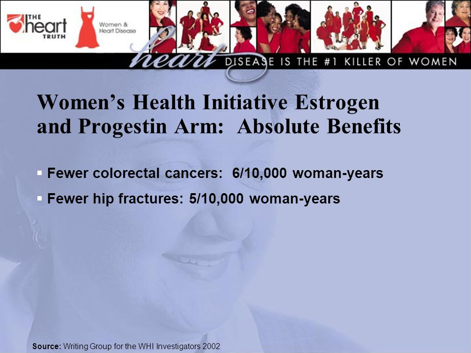 Women's Health Initiative Estrogen and Progestin Arm: Absolute Benefits  Fewer colorectal cancers: 6/10,000 woman-years  Fewer hip fractures: 5/10,000 woman-years Source: Writing Group for the WHI Investigators 2002