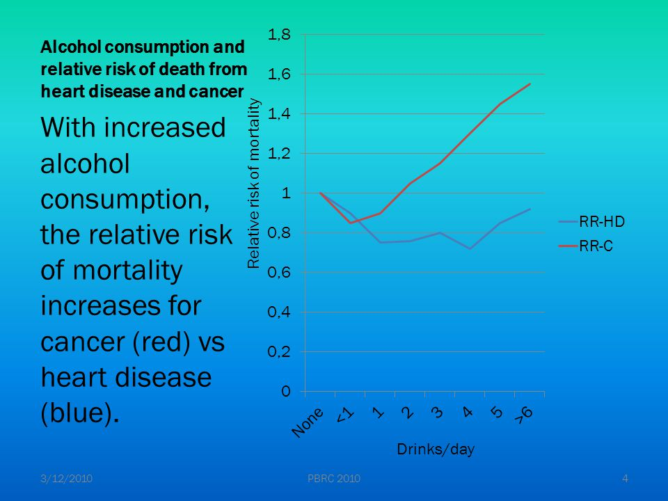 Recommendations Due to the U-shaped curve, the recommendations for alcohol intake are: Women – no more than 1 drink a day.
