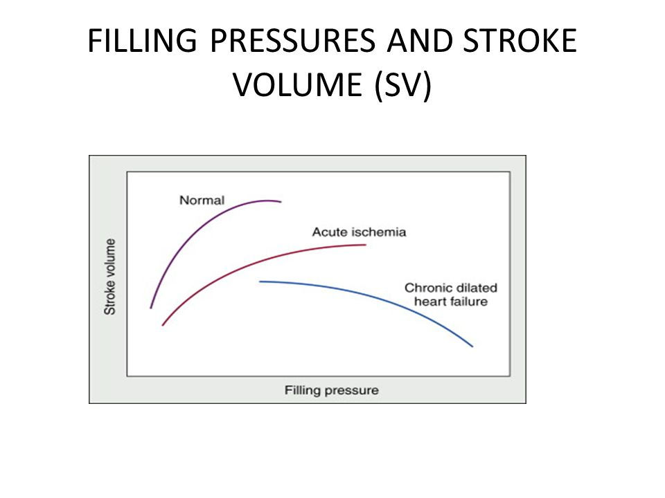 FILLING PRESSURES AND STROKE VOLUME (SV)