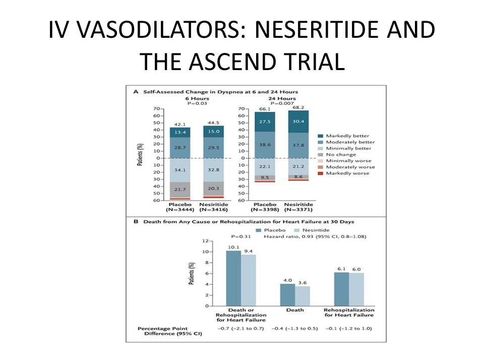 IV VASODILATORS: NESERITIDE AND THE ASCEND TRIAL