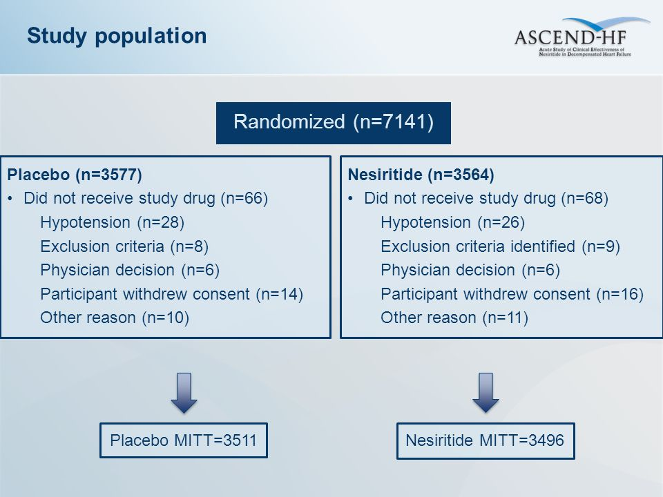 Randomized (n=7141) Study population Placebo MITT=3511 Placebo (n=3577) Did not receive study drug (n=66) Hypotension (n=28) Exclusion criteria (n=8)