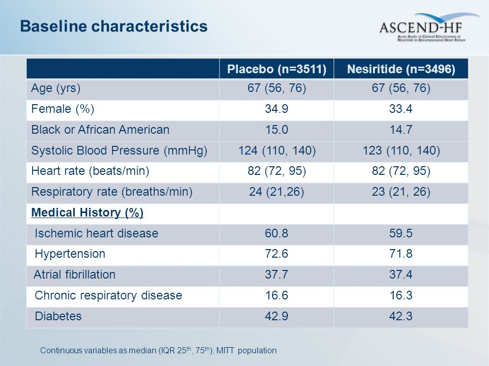 Placebo (n=3511)Nesiritide (n=3496) Age (yrs)67 (56, 76) Female (%)34.933.4 Black or African American15.014.7 Systolic Blood Pressure (mmHg)124 (110,