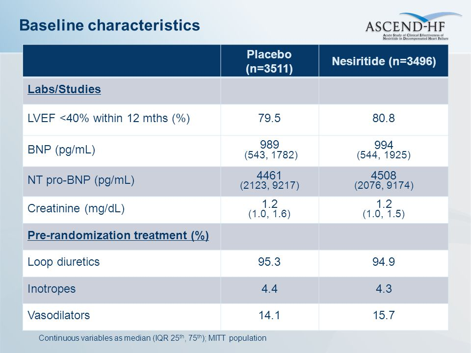 Baseline characteristics Placebo (n=3511) Nesiritide (n=3496) Labs/Studies LVEF <40% within 12 mths (%)79.580.8 BNP (pg/mL) 989 (543, 1782) 994 (544, 1925) NT pro-BNP (pg/mL) 4461 (2123, 9217) 4508 (2076, 9174) Creatinine (mg/dL) 1.2 (1.0, 1.6) 1.2 (1.0, 1.5) Pre-randomization treatment (%) Loop diuretics95.394.9 Inotropes4.44.3 Vasodilators14.115.7 Continuous variables as median (IQR 25 th, 75 th ); MITT population