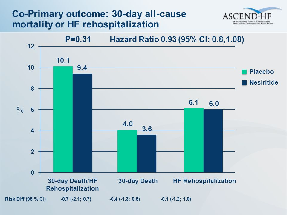 Co-Primary outcome: 30-day all-cause mortality or HF rehospitalization 10.1 4.0 6.1 Hazard Ratio 0.93 (95% CI: 0.8,1.08) 9.4 3.6 6.0 Placebo Nesiritid