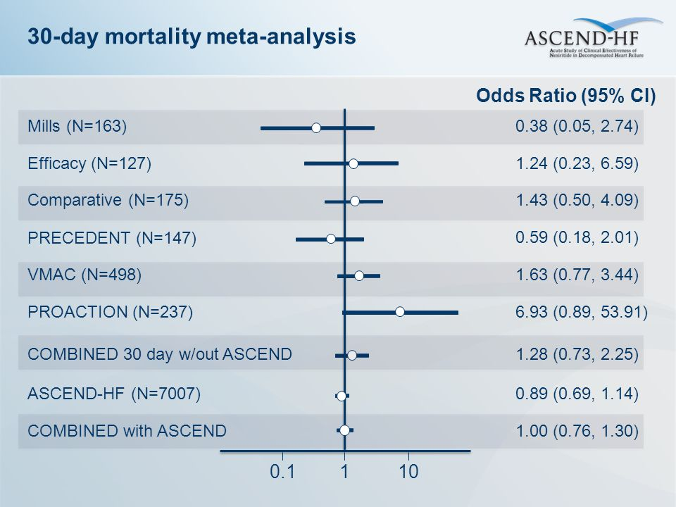 COMBINED 30 day w/out ASCEND1.28 (0.73, 2.25) 30-day mortality meta-analysis 110 0.1 Odds Ratio (95% CI) PROACTION (N=237)6.93 (0.89, 53.91) Mills (N=