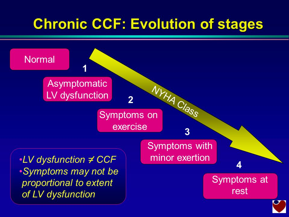 Normal Chronic CCF: Evolution of stages NYHA Class Asymptomatic LV dysfunction 1 Symptoms on exercise 2 Symptoms with minor exertion 3 LV dysfunction = CCF Symptoms may not be proportional to extent of LV dysfunction 4 Symptoms at rest