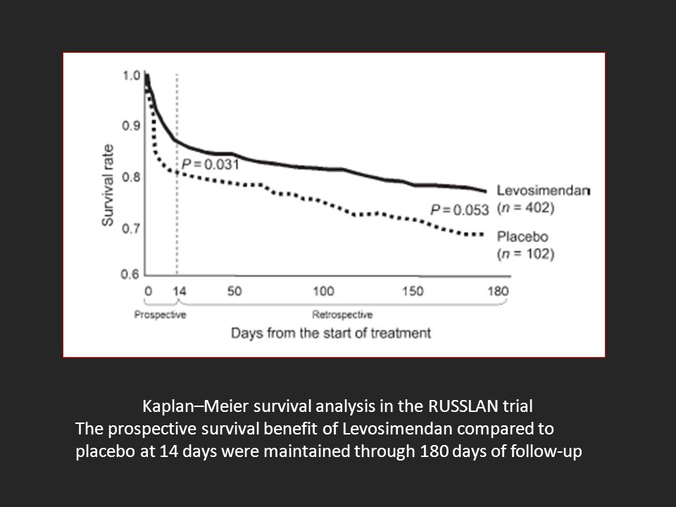 Kaplan–Meier survival analysis in the RUSSLAN trial The prospective survival benefit of Levosimendan compared to placebo at 14 days were maintained th