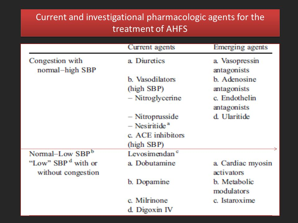 Current and investigational pharmacologic agents for the treatment of AHFS
