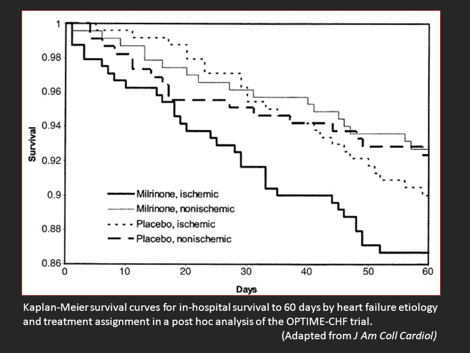 Kaplan-Meier survival curves for in-hospital survival to 60 days by heart failure etiology and treatment assignment in a post hoc analysis of the OPTI