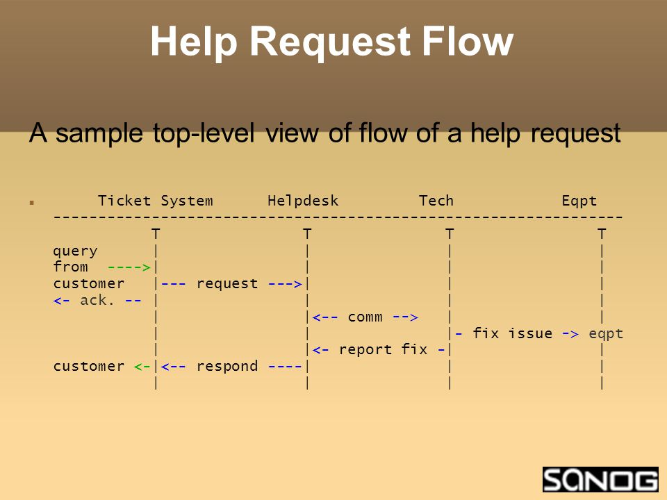 Help Request Flow A sample top-level view of flow of a help request Ticket System Helpdesk Tech Eqpt T T T T query | | | | from ---->| | | | customer |--- request --->| | | | | | | |- fix issue -> eqpt | |<- report fix -| | customer <-|<-- respond ----| | | | | | |