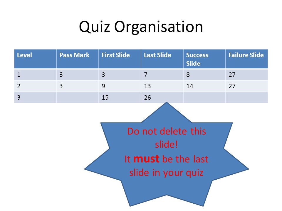 Quiz Organisation LevelPass MarkFirst SlideLast SlideSuccess Slide Failure Slide 1337827 239131427 31526 Do not delete this slide.