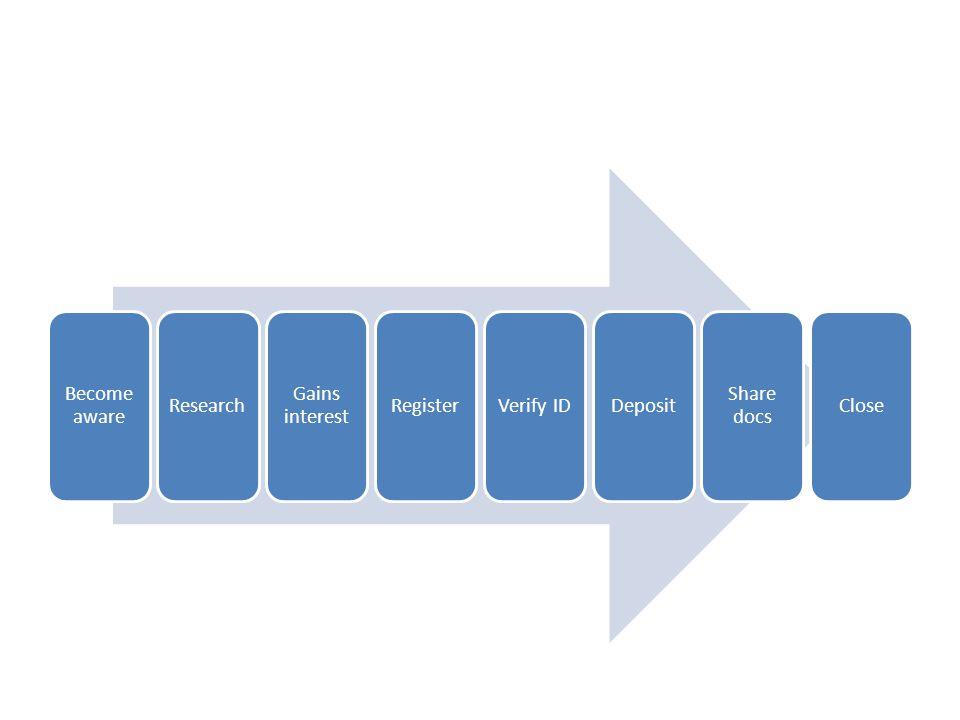 Become aware Research Gains interest RegisterVerify IDDeposit Share docs Close