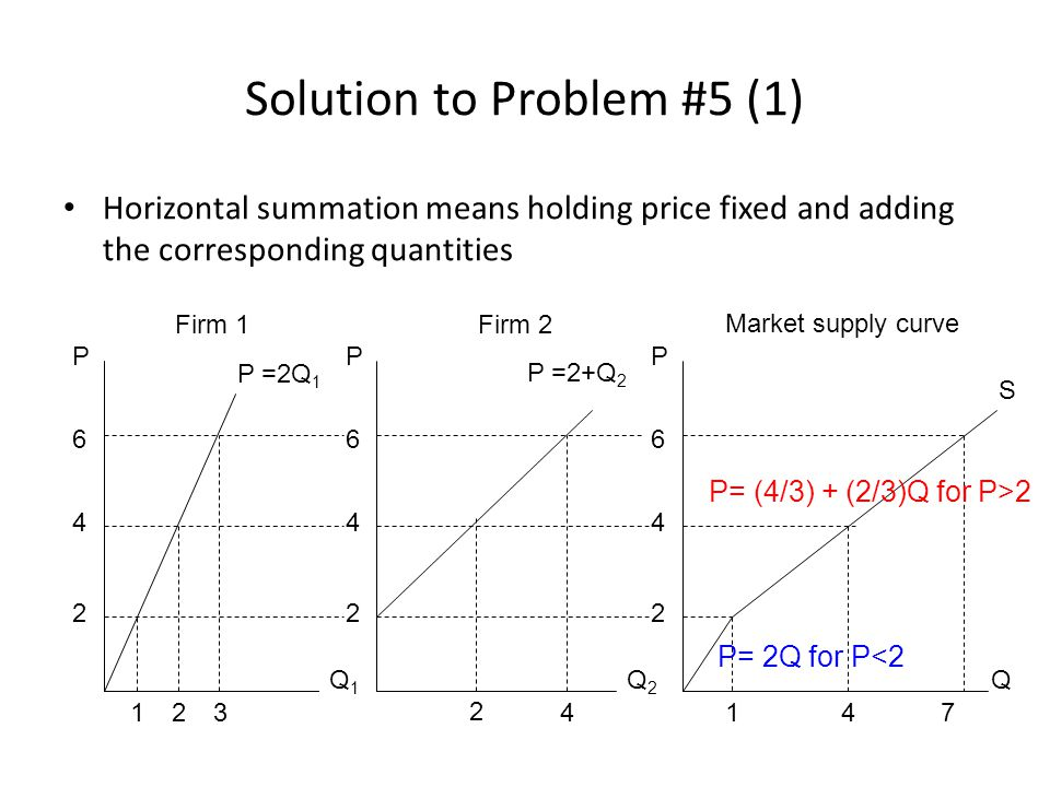Solution to Problem #5 (1) Horizontal summation means holding price fixed and adding the corresponding quantities PPP Q1Q1 Q2Q2 Q Market supply curve Firm 2Firm 1 123 P =2Q 1 6 4 2 6 4 22 4 6 2 4 P =2+Q 2 147 S P= (4/3) + (2/3)Q for P>2 P= 2Q for P<2
