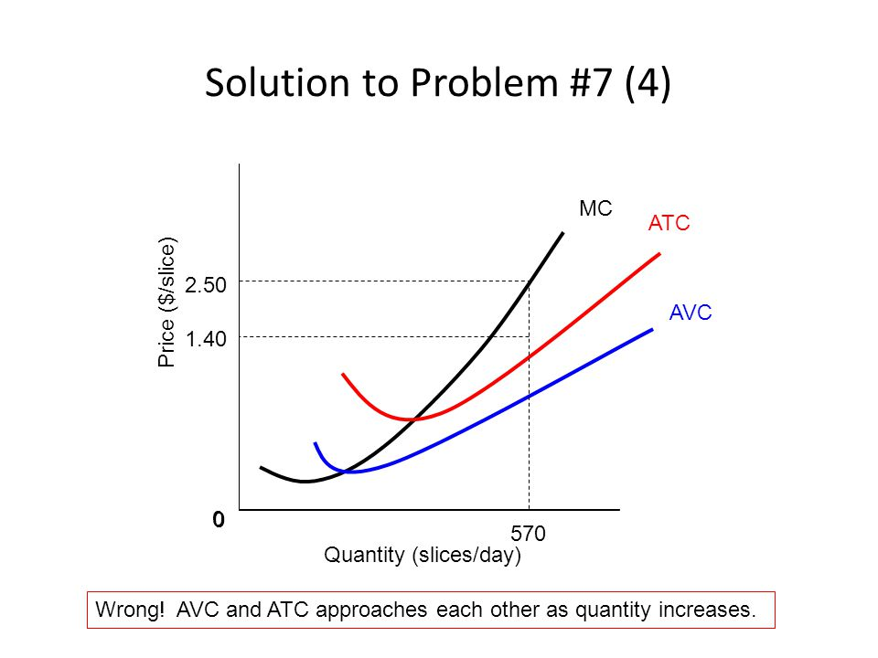 Solution to Problem #7 (4) 0 Quantity (slices/day) Price ($/slice) 0 0 ATC AVC MC 570 1.40 2.50 Wrong.