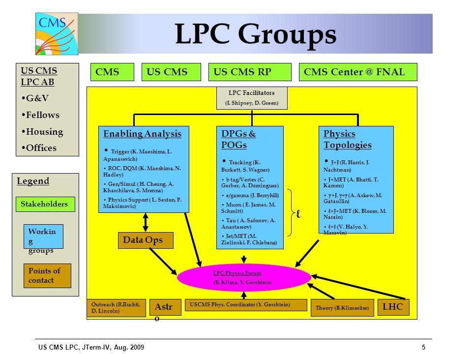 US CMS LPC, JTerm-IV, Aug.
