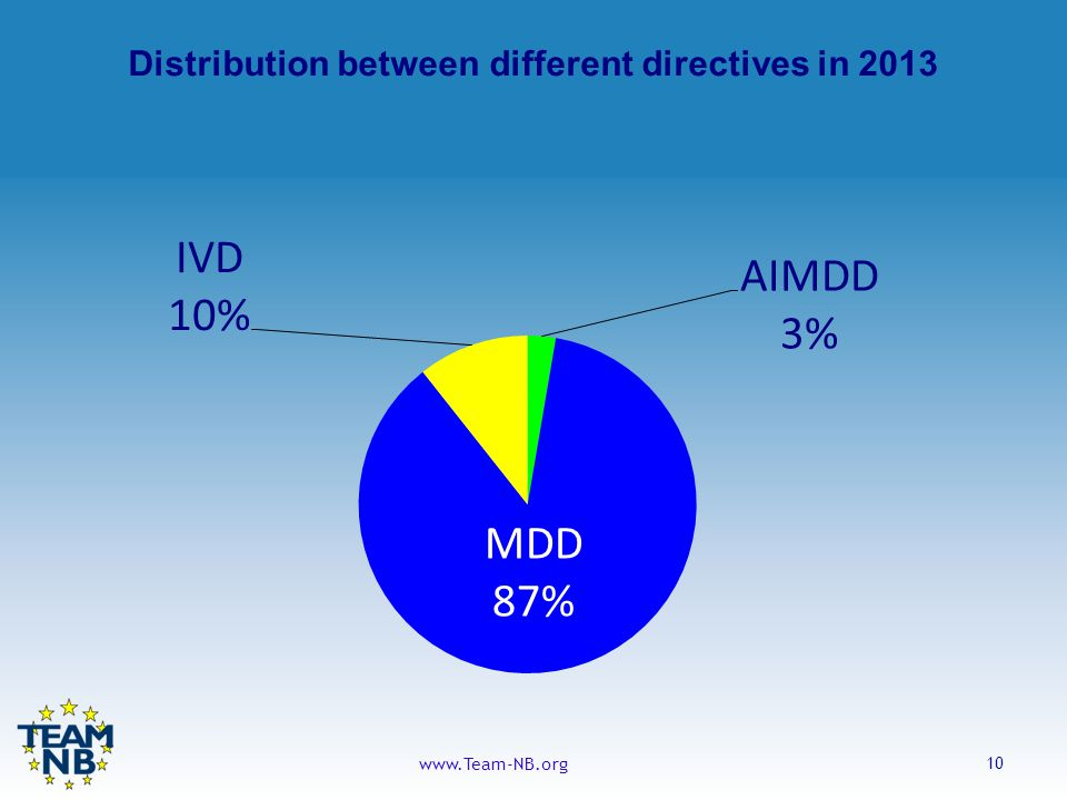 10 www.Team-NB.org Distribution between different directives in 2013