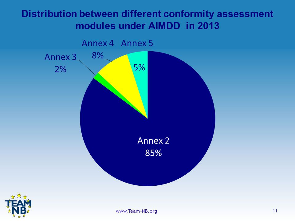 11 www.Team-NB.org Distribution between different conformity assessment modules under AIMDD in 2013