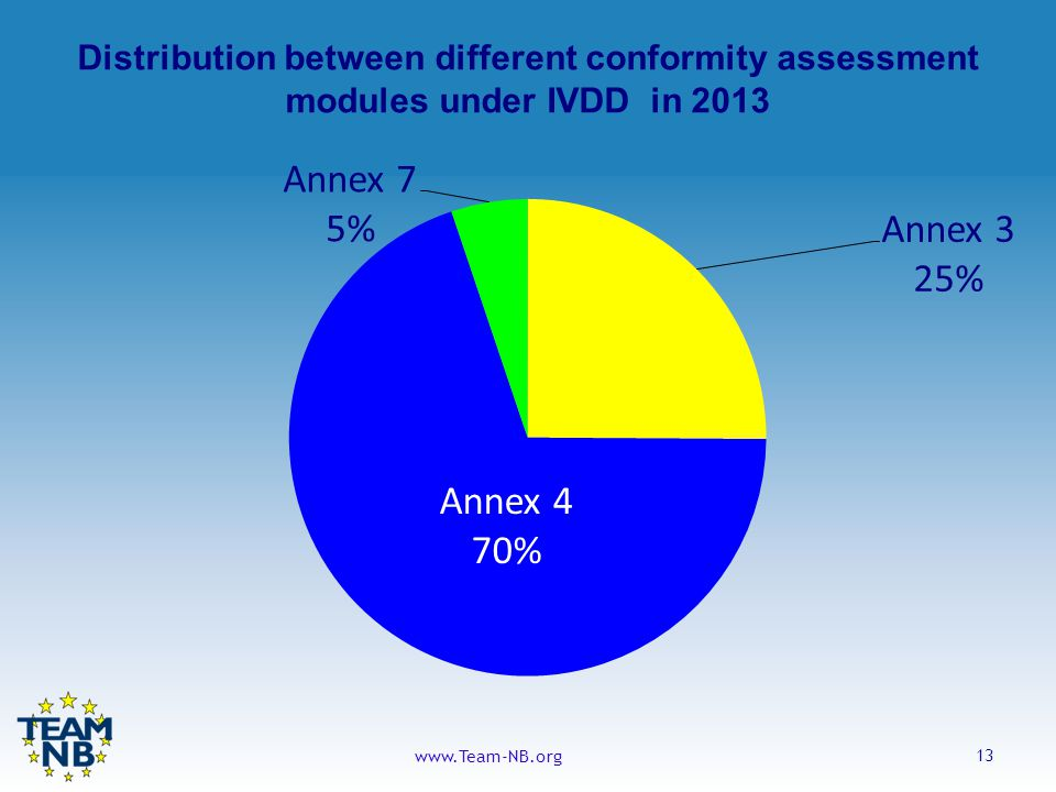 13 www.Team-NB.org Distribution between different conformity assessment modules under IVDD in 2013