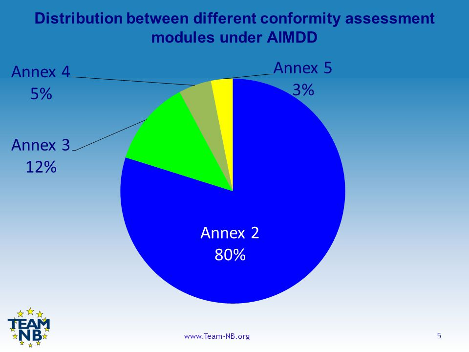 5 www.Team-NB.org Distribution between different conformity assessment modules under AIMDD