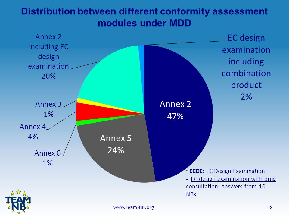 6 www.Team-NB.org Distribution between different conformity assessment modules under MDD