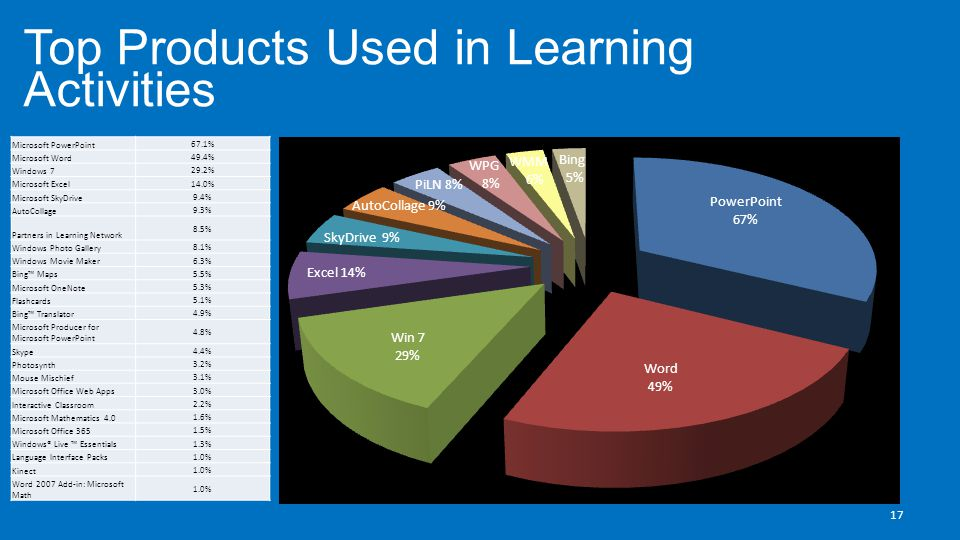 Top Products Used in Learning Activities 17 Microsoft PowerPoint 67.1% Microsoft Word 49.4% Windows 7 29.2% Microsoft Excel 14.0% Microsoft SkyDrive 9.4% AutoCollage 9.3% Partners in Learning Network 8.5% Windows Photo Gallery 8.1% Windows Movie Maker 6.3% Bing™ Maps 5.5% Microsoft OneNote 5.3% Flashcards 5.1% Bing™ Translator 4.9% Microsoft Producer for Microsoft PowerPoint 4.8% Skype 4.4% Photosynth 3.2% Mouse Mischief 3.1% Microsoft Office Web Apps 3.0% Interactive Classroom 2.2% Microsoft Mathematics 4.0 1.6% Microsoft Office 365 1.5% Windows® Live ™ Essentials 1.3% Language Interface Packs 1.0% Kinect 1.0% Word 2007 Add-in: Microsoft Math 1.0%