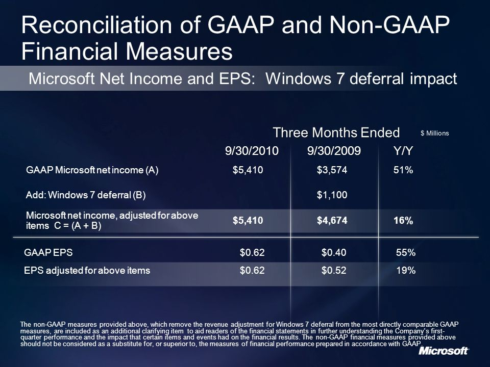 GAAP Microsoft net income (A)$5,410$3,57451% Add: Windows 7 deferral (B)$1,100 Microsoft net income, adjusted for above items C = (A + B) $5,410$4,67416% 9/30/20109/30/2009Y/Y GAAP EPS$0.62$0.4055% EPS adjusted for above items$0.62$0.5219% The non-GAAP measures provided above, which remove the revenue adjustment for Windows 7 deferral from the most directly comparable GAAP measures, are included as an additional clarifying item to aid readers of the financial statements in further understanding the Company s first- quarter performance and the impact that certain items and events had on the financial results.