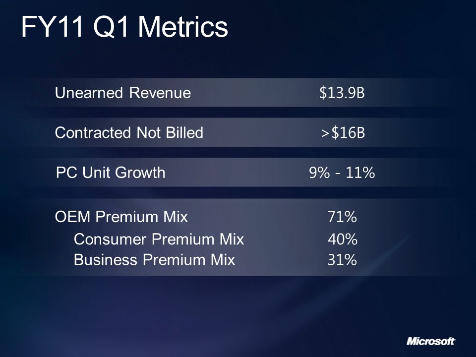 Business Segment Financial Overview Outlook Appendix